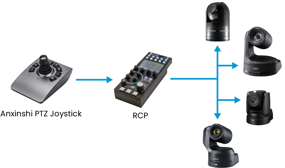 cyanview-support-RCP-ANY-PTZ-Joystick-Controller
